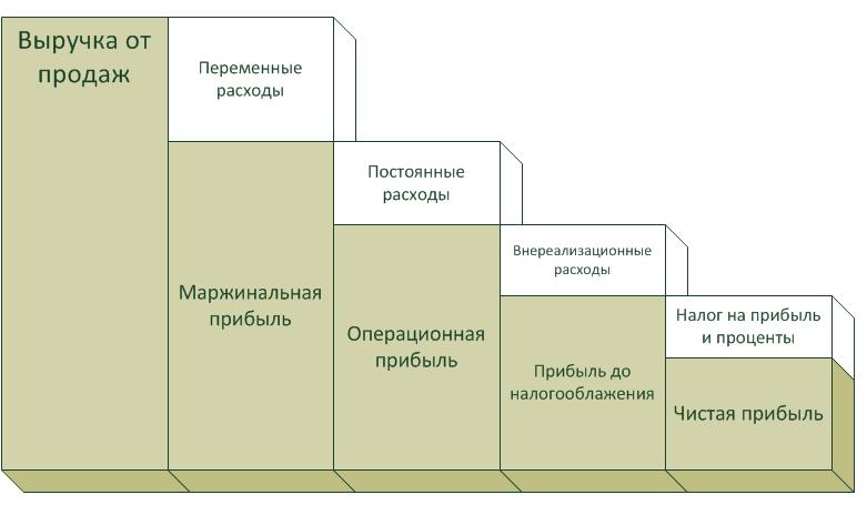 Чистая прибыль предприятия Формула Методы анализа и цели  Виды прибыли Связь чистой прибыли и других типов прибыли