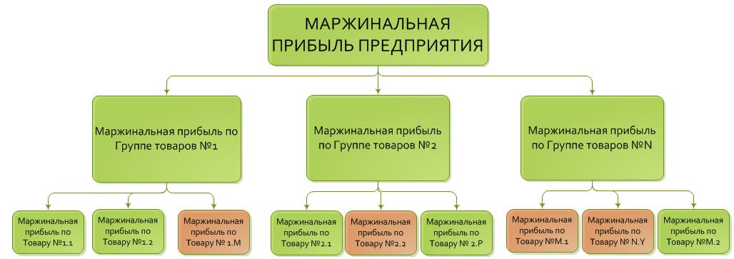Маржинальная прибыль продуктов предприятия. Иерархия