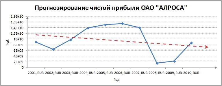 Чистая прибыль предприятия Формула Методы анализа и цели  Чистая прибыль Прогнозирование линейной регрессией