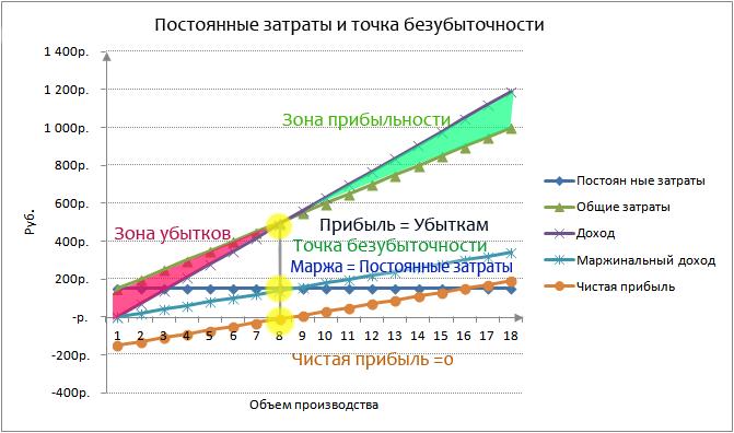 Постоянные затраты предприятия Формула Анализ Расчет в excel Точка безубыточности и постоянные затраты