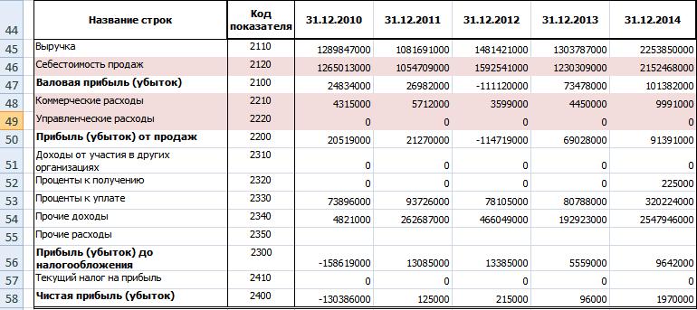 Постоянные и переменные затраты в балансе