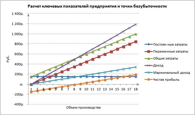 Расчет точки безубыточности в Excel. График
