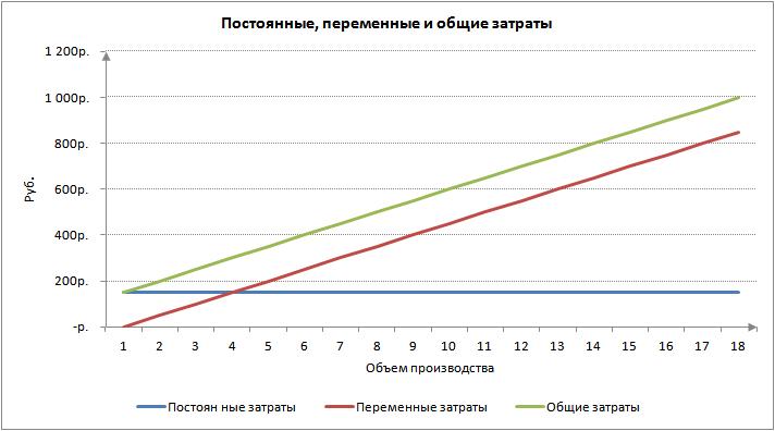 Постоянные затраты предприятия Формула Анализ Расчет в excel Постоянные переменные и общие затраты издержки