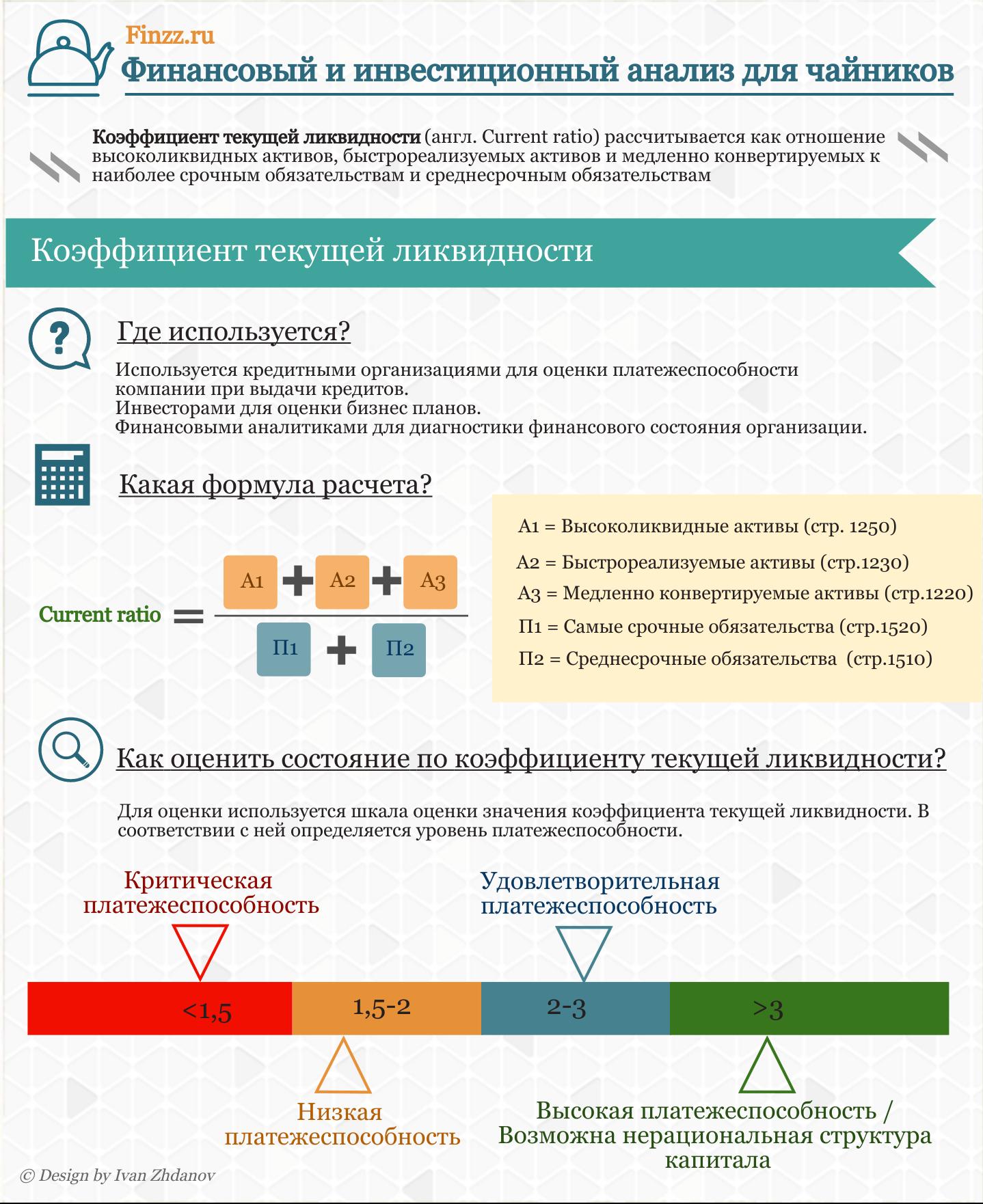 Коэффициент текущей ликвидности: оценка, инфографика