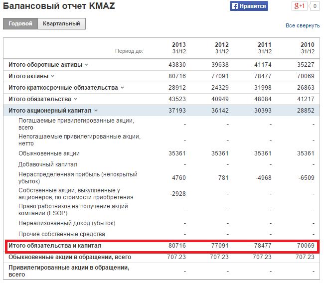 """Расчет коэффициента рентабельности собственного капитала для ОАО """"КАМАЗ"""". Балансовый отчет"""