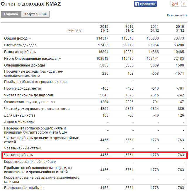"""Расчет коэффициента рентабельности собственного капитала для ОАО """"КАМАЗ"""". Отчет о доходах"""