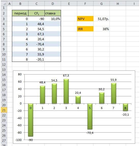 Расчет IRR в Excel