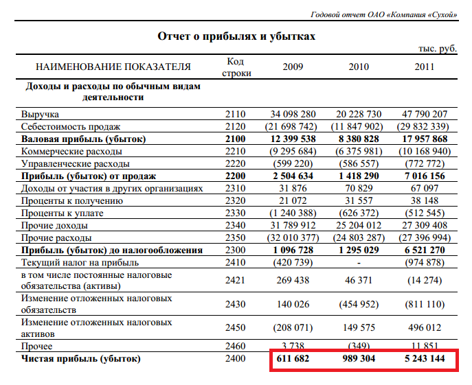 коэффициент рентабельности активов по чистой прибыли