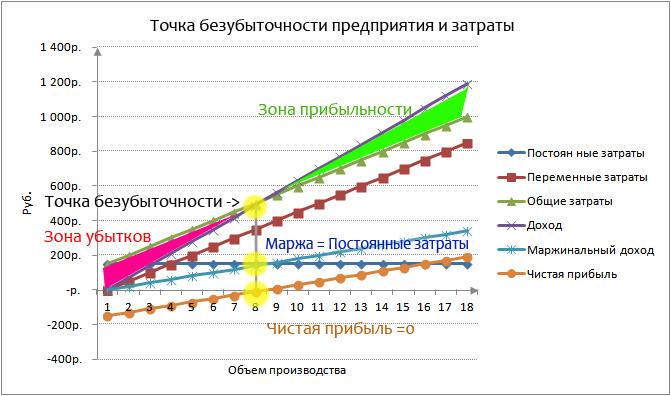 Переменные затраты предприятия Классификация Формулы расчета в excel Точка безубыточности и различные виды затрат предприятия
