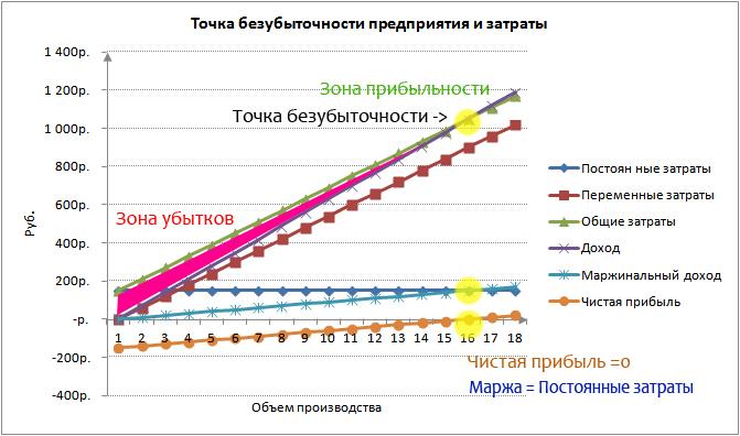 Изменение точки безубыточности при увеличении переменных затрат / издержек