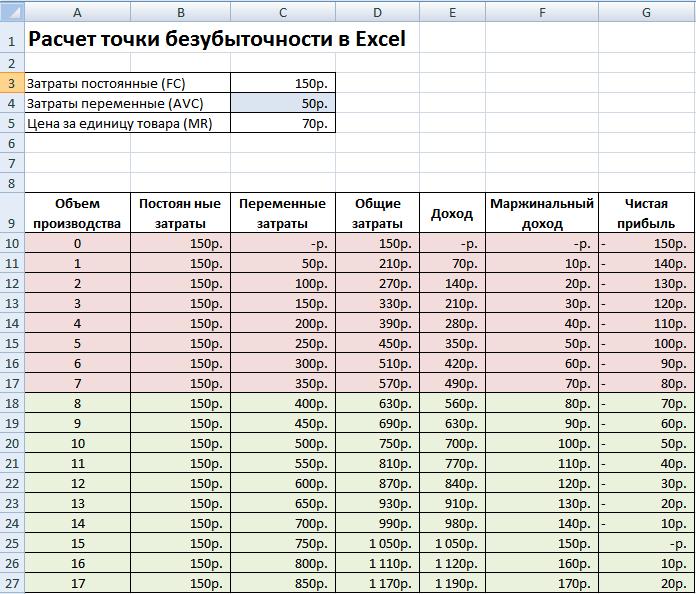Расчет точки безубыточности и переменных затрат в Excel
