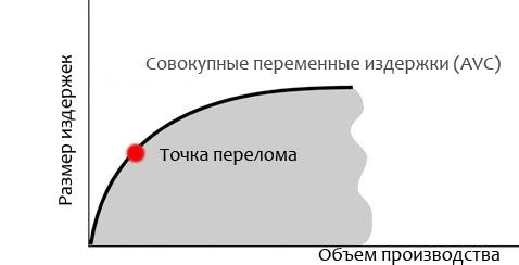 Эффект масштаба производства для затрат предприятия