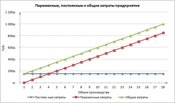 Постоянные, переменные затраты / издержки предприятия