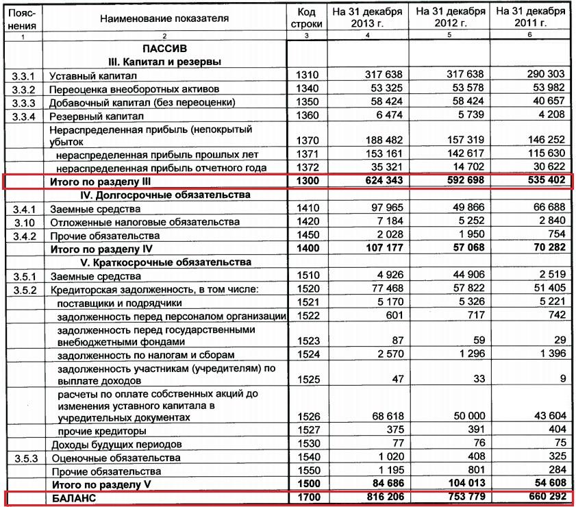 Финансовый рычаг предприятия Формула и расчет на примере ОАО  Расчет по балансу предприятия