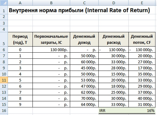 Внутренняя норма прибыли. IRR. Формула расчета в Excel