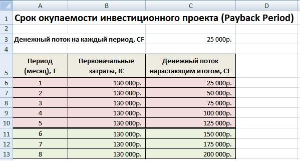 Эффективность инвестиций. Срок окупаемости инвестиций, расчет в Excel
