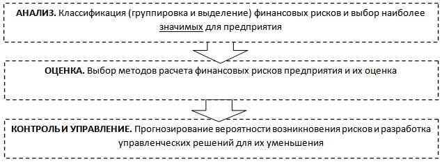 Финансовый риск предприятия Классификация Методы и формулы оценки Финансовые риски Алгоритм расчета