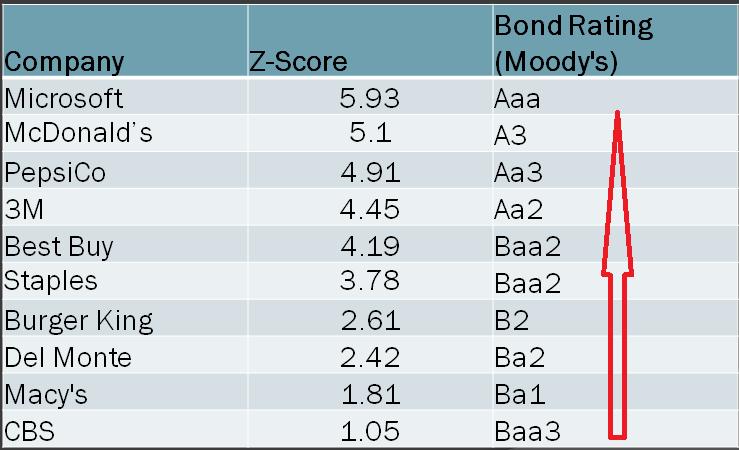 Связь оценки по модели Альтмана и кредитного рейтинга Moody's