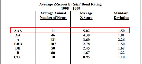 Связь оценки по модели Альтмана и кредитного рейтинга S&P
