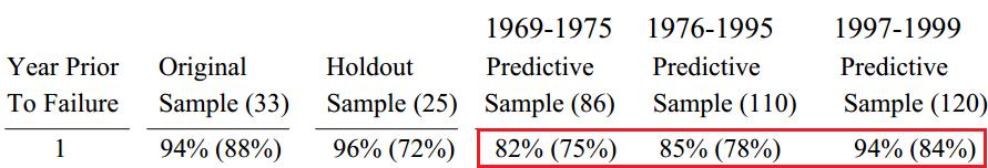 Оценка точности модели Альтмана за разные периоды