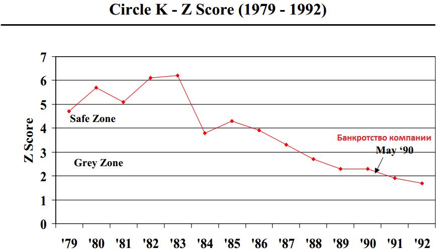 Модель Альтмана оценки вероятности банкротства