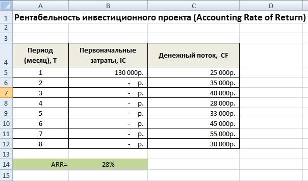 индекс прибыльности инвестиций pi в ехеле