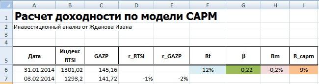Расчет модели оценки капитальных активов CAPM в Excel