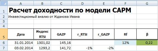 Расчет безрисковой ставки в модели CAPM