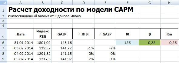 Расчет среднерыночной доходности в модели CAPM