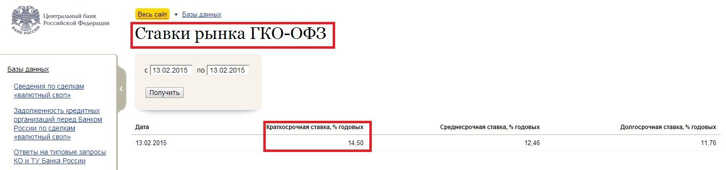 Безрисковая ставка доходности по ГКО ОФЗ.