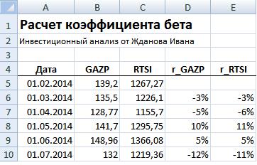 Расчет доходности акции и индекса РТС в Excel