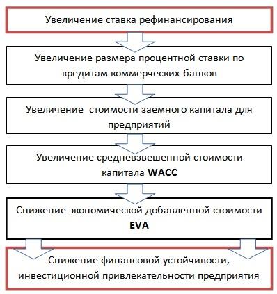 Инвестиционная привлекательность предприятия и процентная ставка рефинансирования ЦБ РФ