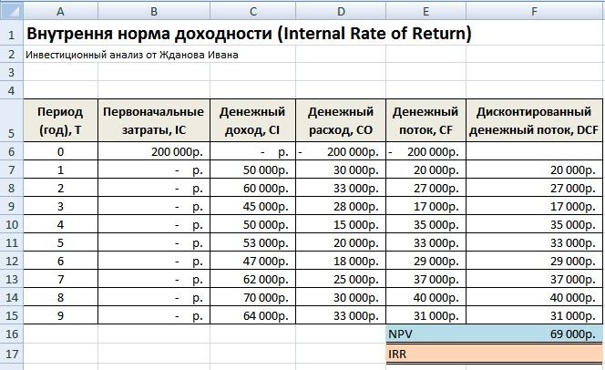 Внутренняя норма рентабельности IRR. Расчет в Excel