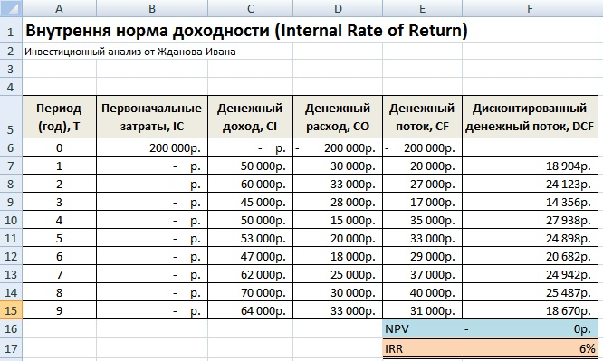 Внутренняя норма прибыльности в Excel. Пример расчета