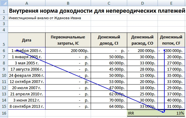 Расчет внутренней нормы эффективности в Excel для несистематических платежей