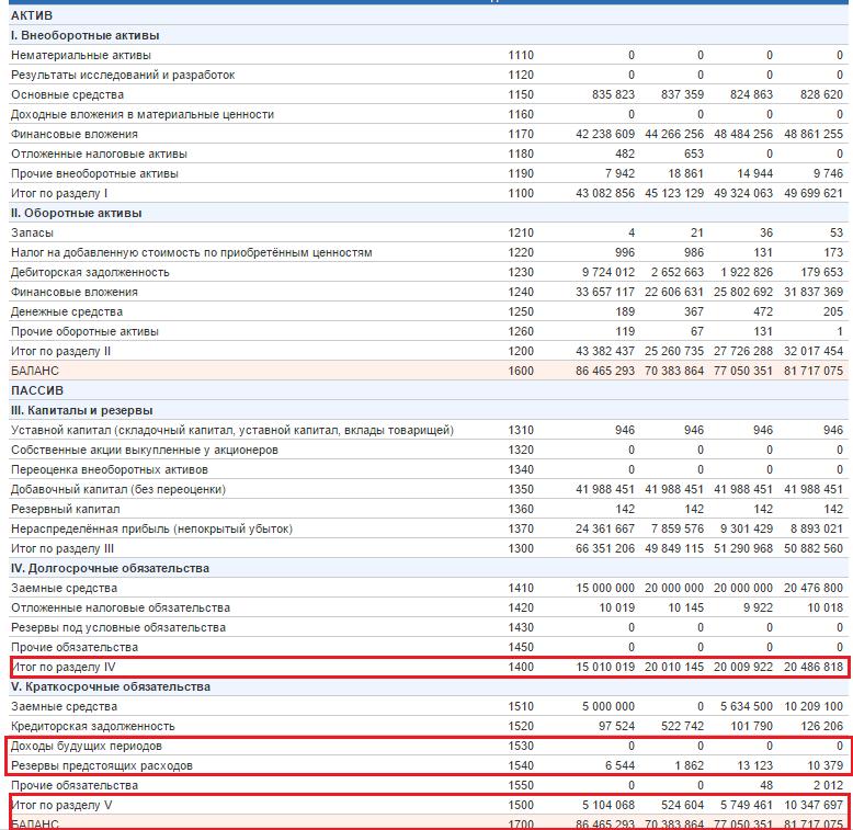 Коэффициент финансовой зависимости предприятия. Формула расчета по балансу