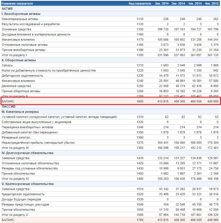 Показатель оборачиваемости активов asset turnover Пример расчета Показатель оборачиваемости активов Пример расчета по балансу