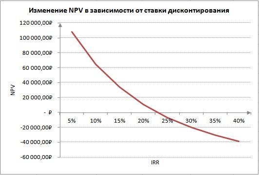 Изменение чистого дисконтированного дохода в зависимости от внутренней нормы доходности