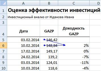 Оценка эффективности инвестиций в Excel. Расчет доходности акции