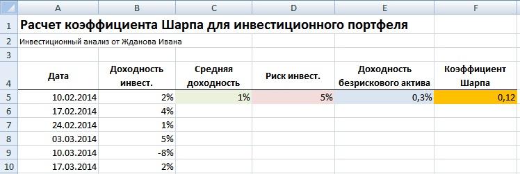 Оценка эффективностиинвестиций. Коэффициент Шарпа. Расчет в Excel.
