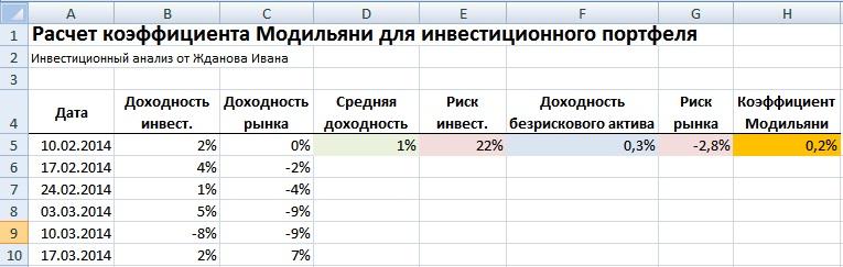 Оценка эффективности инвестиционного портфеля. Расчет коэффициента Модильяни