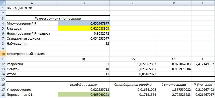Анализ регрессии в Excel. Оценка коэффициента бета