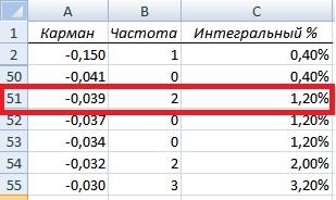 Пример оценки рыночных рисков в Excel
