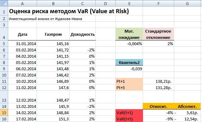 Методы оценки рисков. Мера риска VaR. Пример расчета в Excel