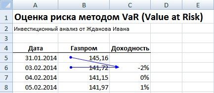 Оценка рыночного риска акции. Мера риска VaR