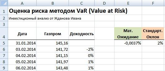 Методы оценки риска с помощью VaR в Excel