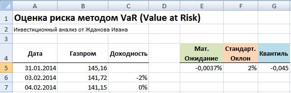 Оценка риска методом VaR в Excel