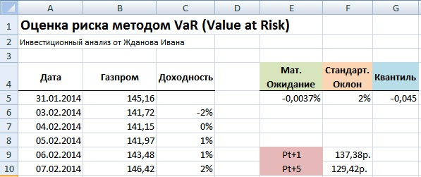 Оценка риска акции с помощью метода VaR в Excel
