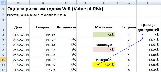 Метод оценки меры риска VaR в Excel. Расчет границы доходностей