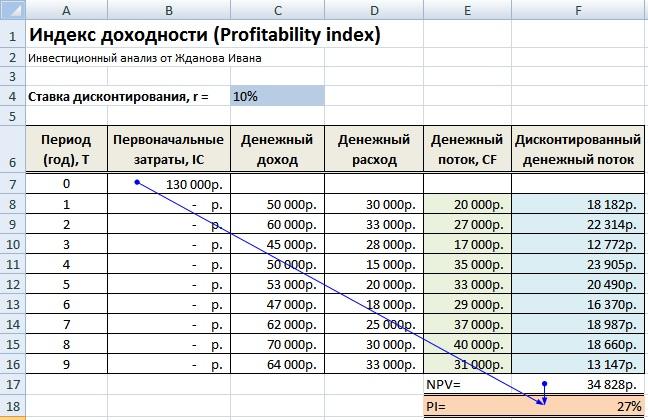 Индекс доходности инвестиций. Расчет в Excel